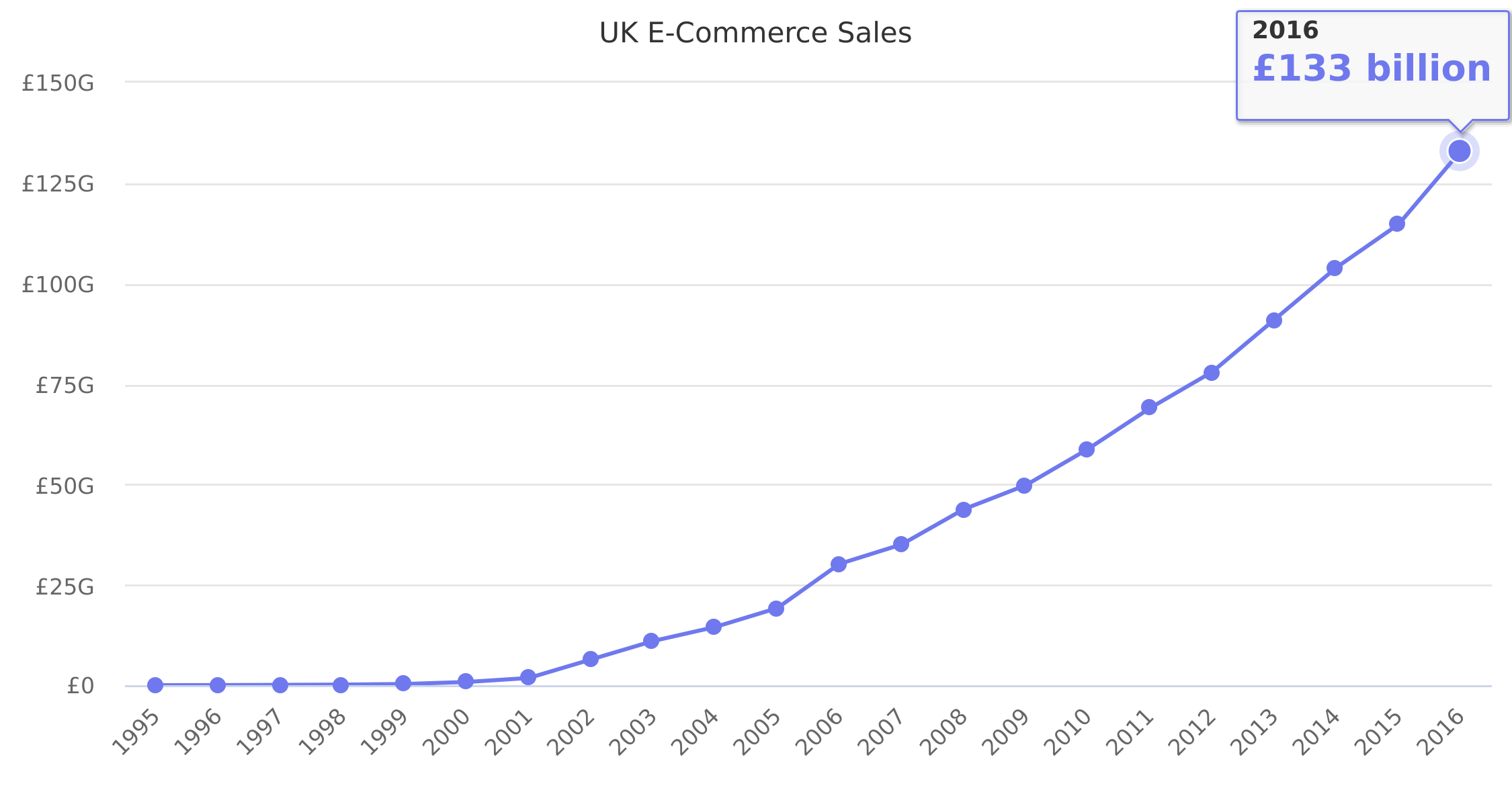UK E-Commerce Sales 1995-2016