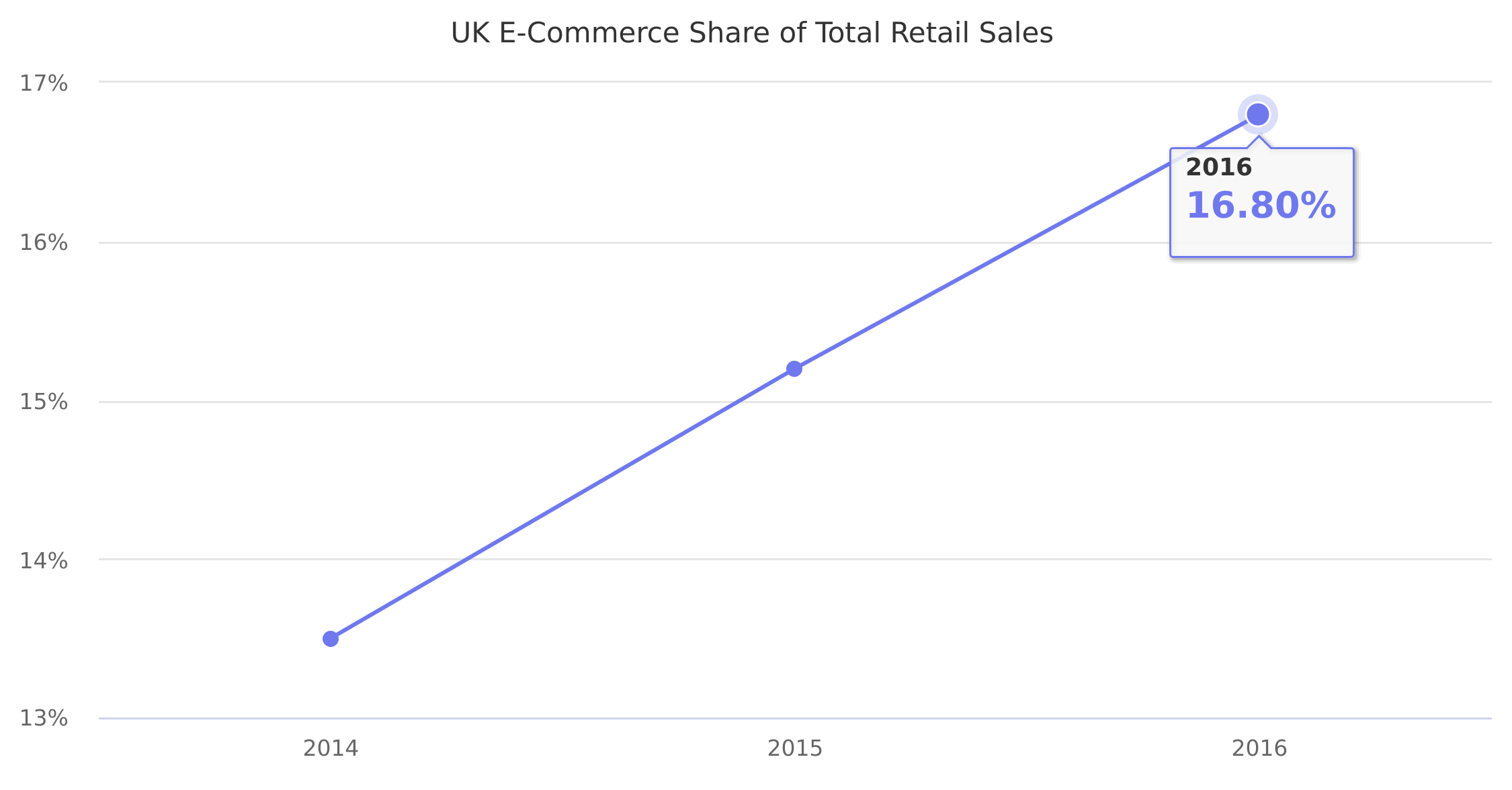 UK E-Commerce Share of Total Retail Sales 2014-2016