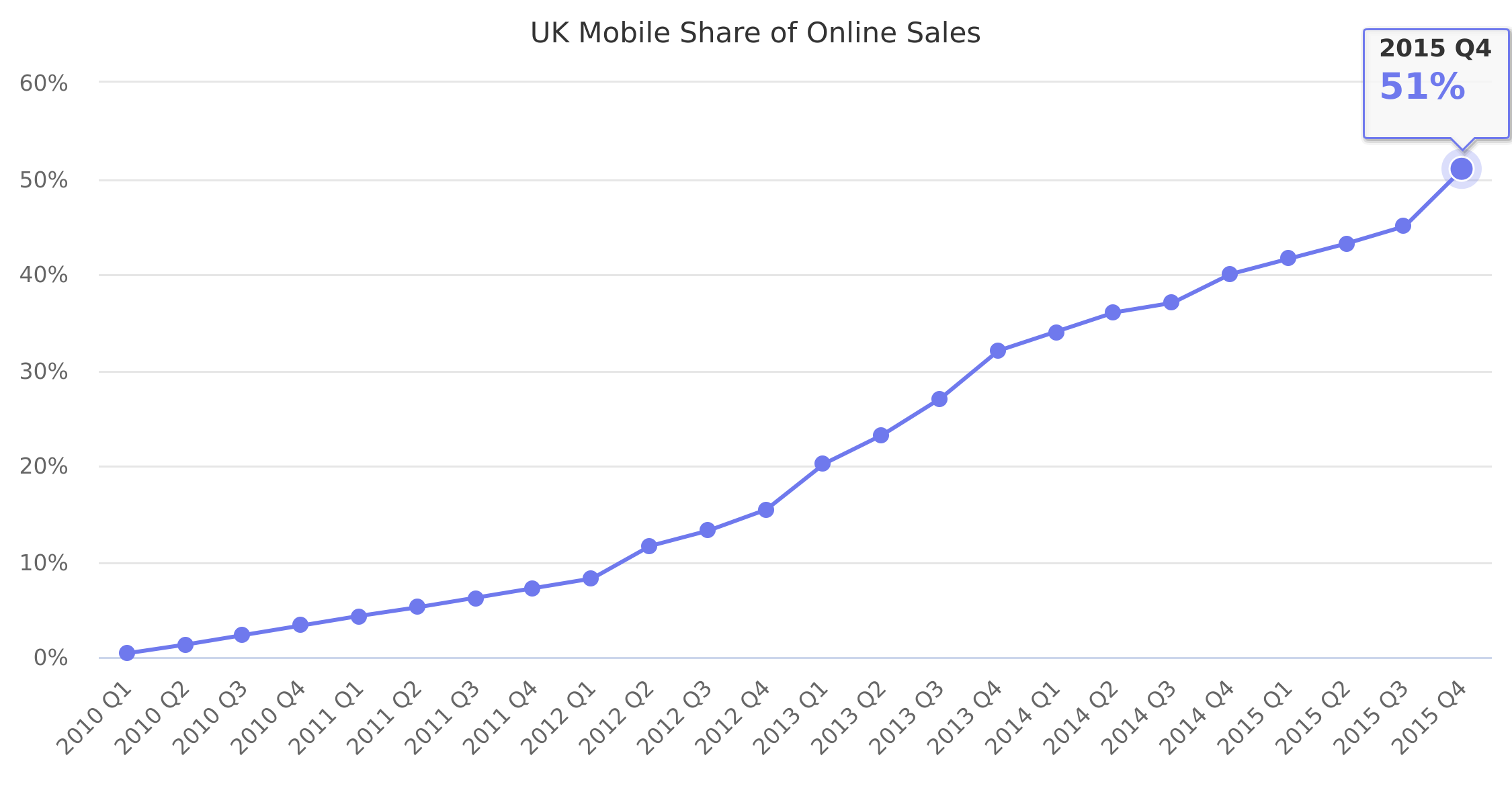 UK Mobile Share of Online Sales 2010-2015