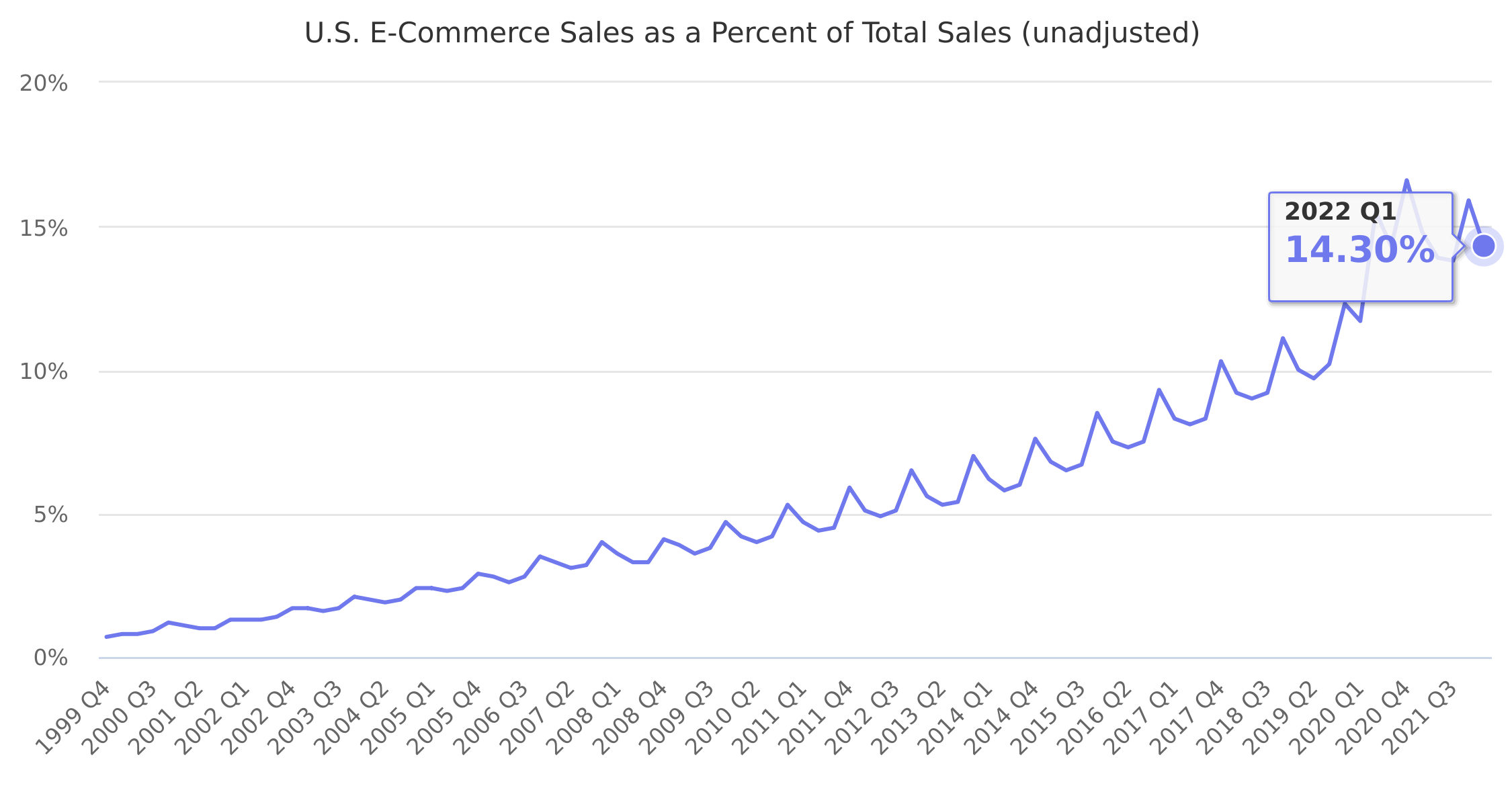 U.S. E-Commerce Sales as a Percent of Total Sales (unadjusted) 1999-2019