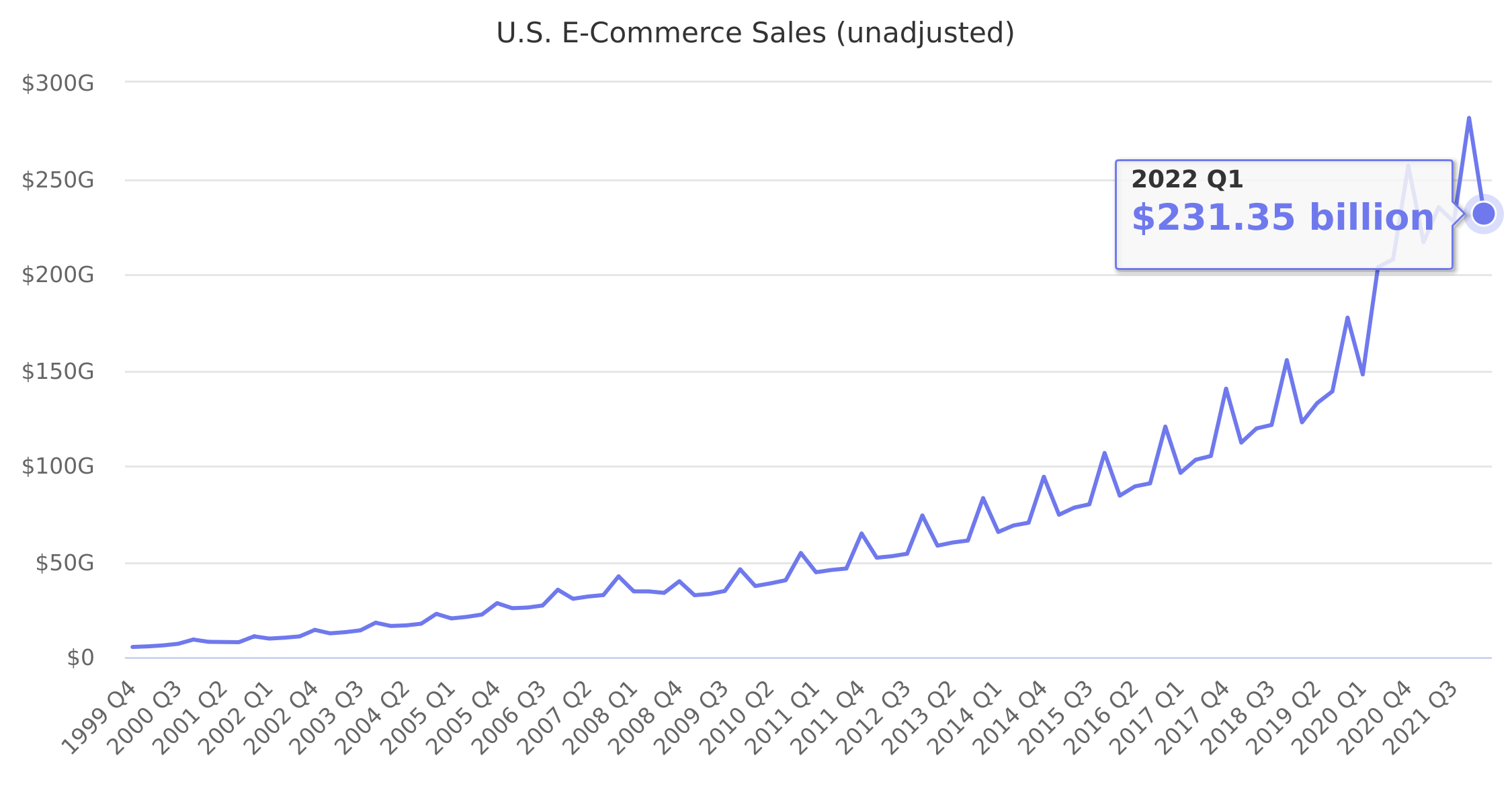 U.S. E-Commerce Sales (unadjusted) 1999-2018
