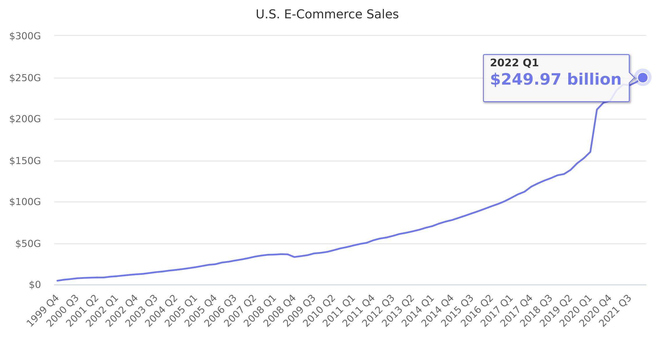 U.S. E-Commerce Sales 1999-2020