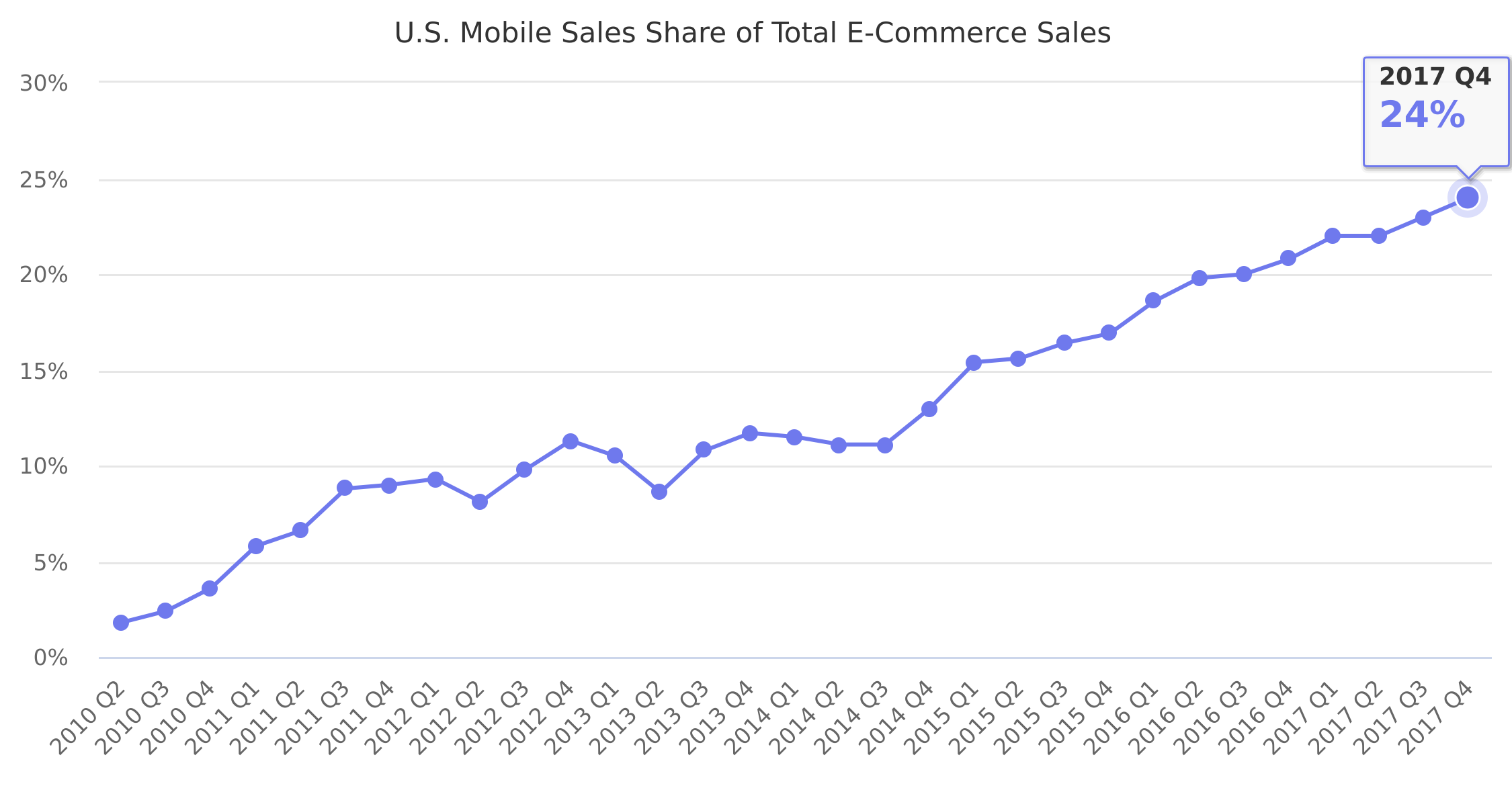 U.S. Mobile Sales Share of Total E-Commerce Sales