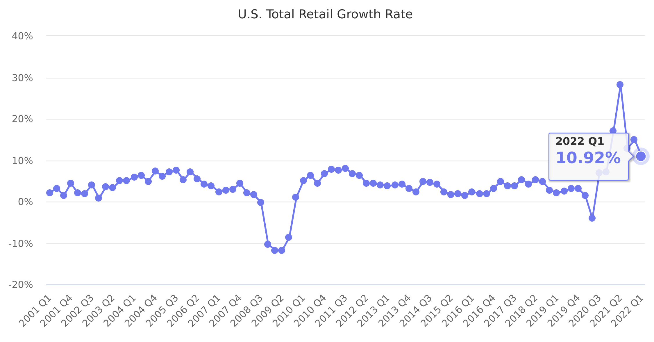U.S. Total Retail Growth Rate 2001-2020