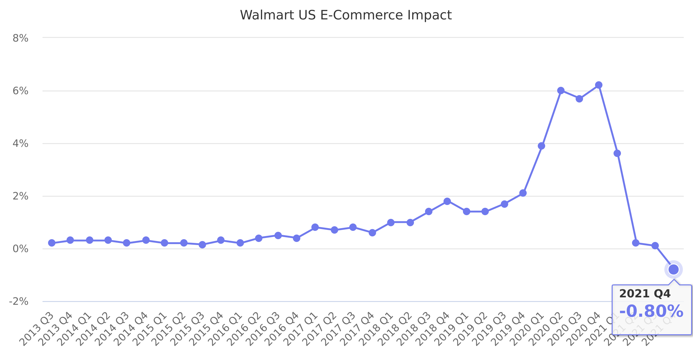 Walmart US E-Commerce Impact 2013-2017