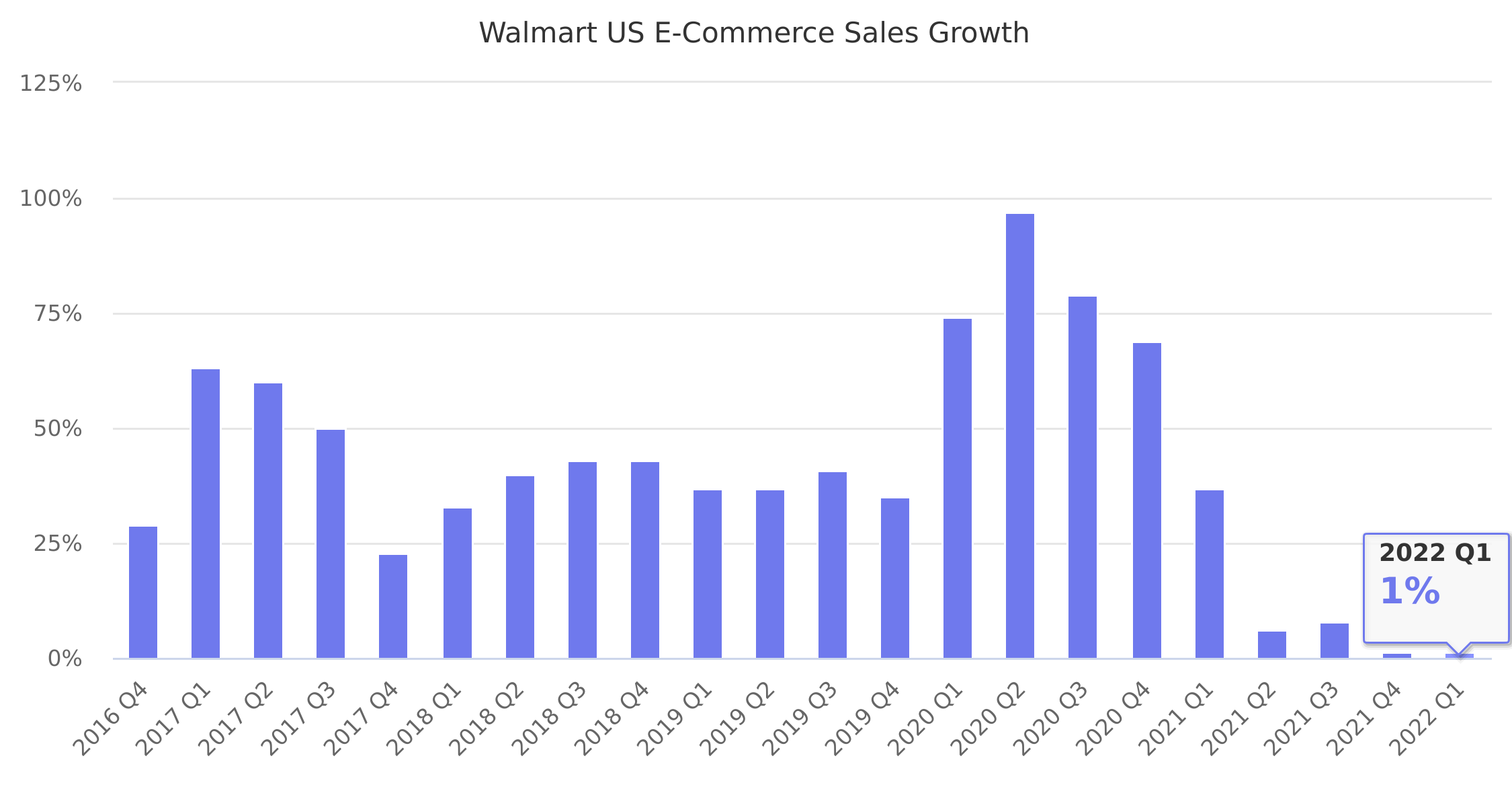 Walmart US E-Commerce Sales Growth 2016-2017 - Marketplace ...