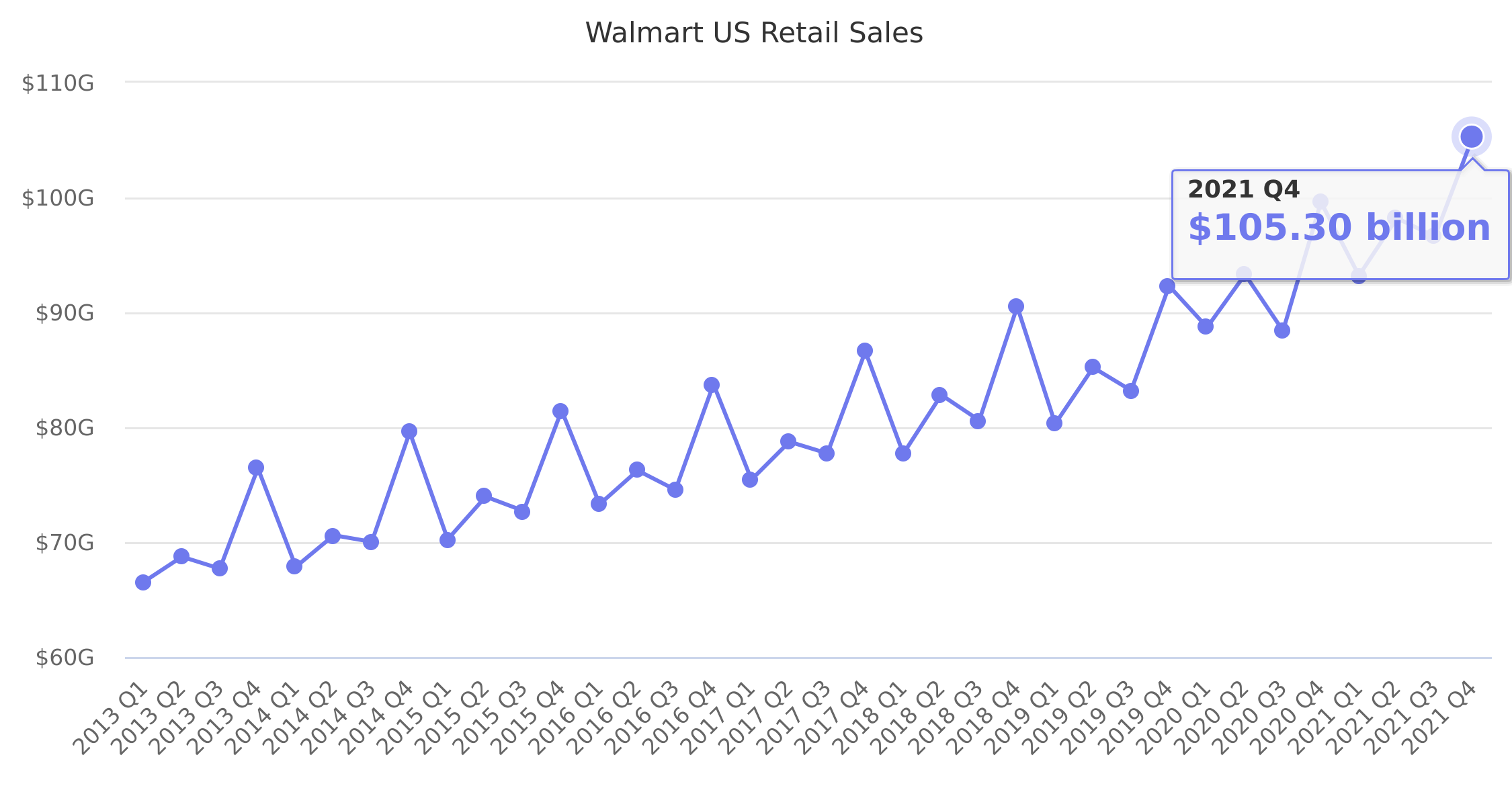 Walmart US Retail Sales 2013-2019